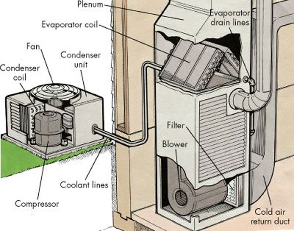 What exactly is an air conditioner?