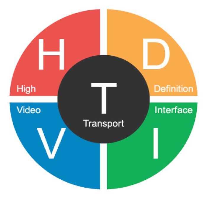 HD-TVI vs Analogue