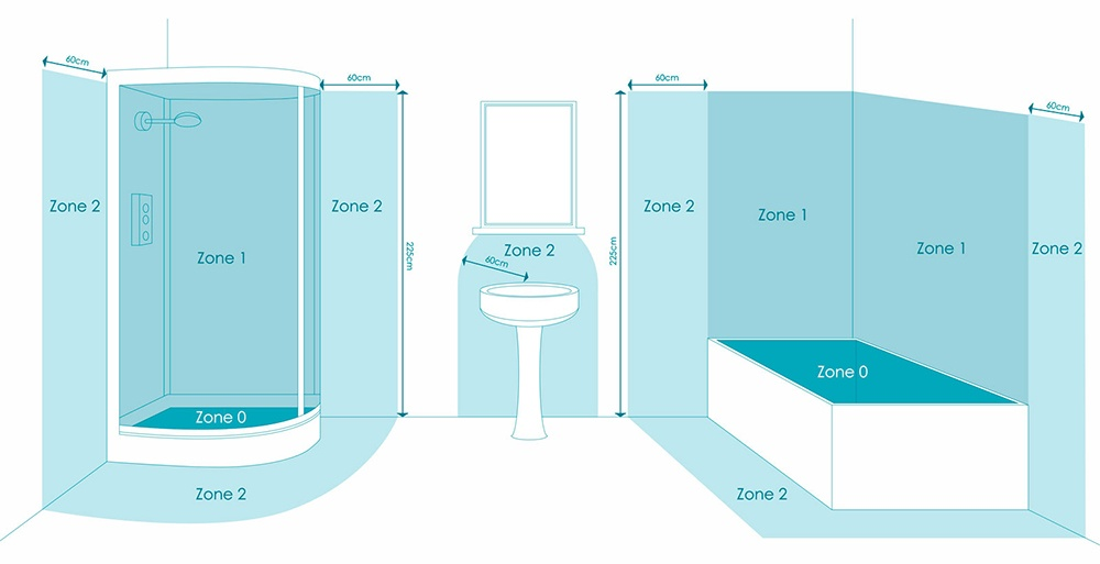 [DIAGRAM_38IS]  Choosing The Right Bathroom Fan | Wiring Diagram Required For Zone 1 Bathroom |  | Electrical World